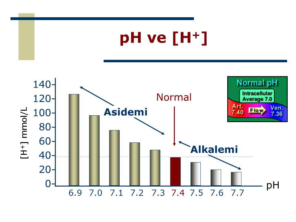 pH ve [H+] 140- 120- 100- Normal 80- 60- Asidemi 40- 20- 0- Alkalemi
